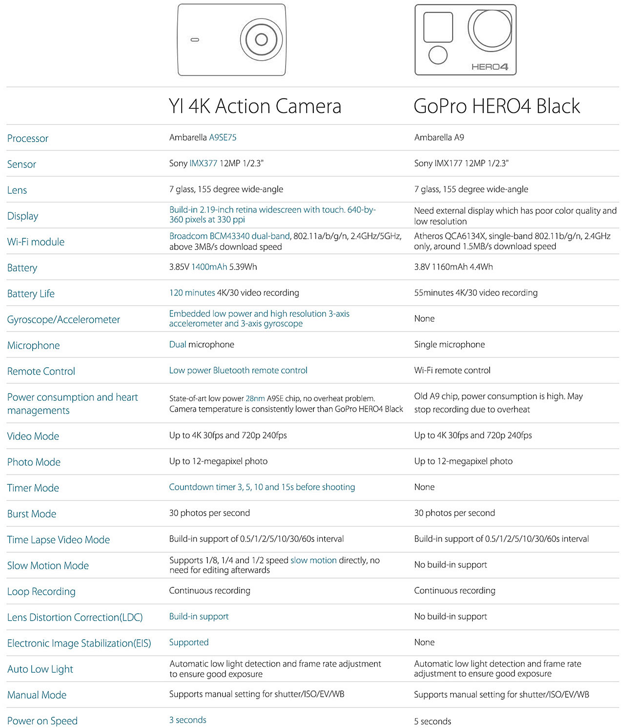 Yi 4K Action Camera vs. GoPro Hero 4 Comparison